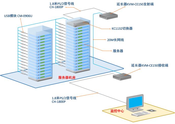 网口kvm切换器解决方案