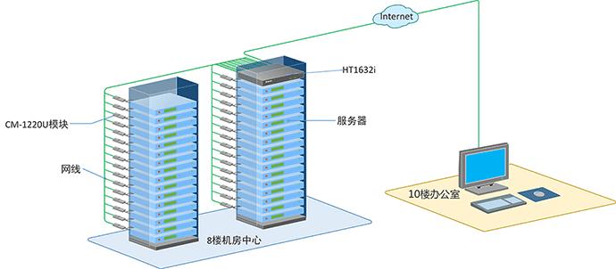 32口数字远程kvm切换器解决方案