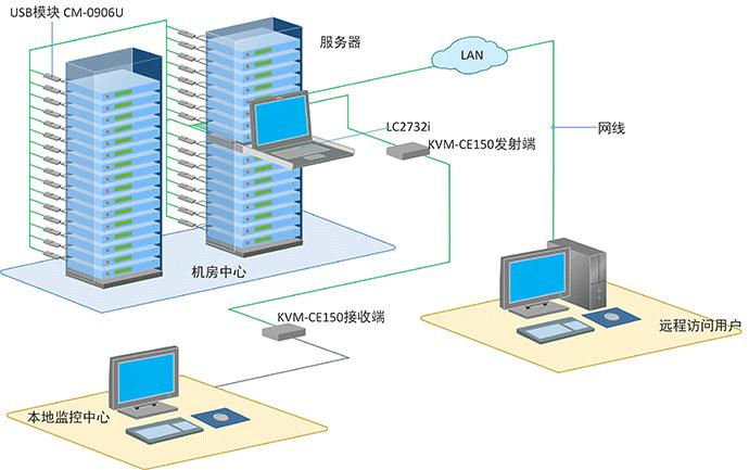 液晶ipkvm切换器解决方案