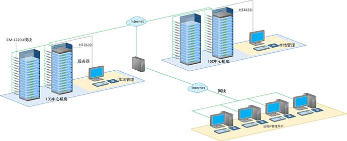 数字远程ipkvm切换器解决方案