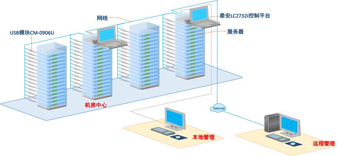 远程ipkvm切换器解决方案