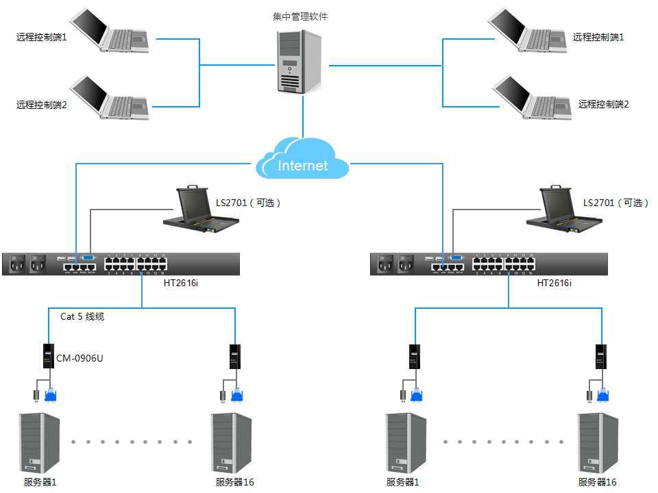 HT2616i产品连接图