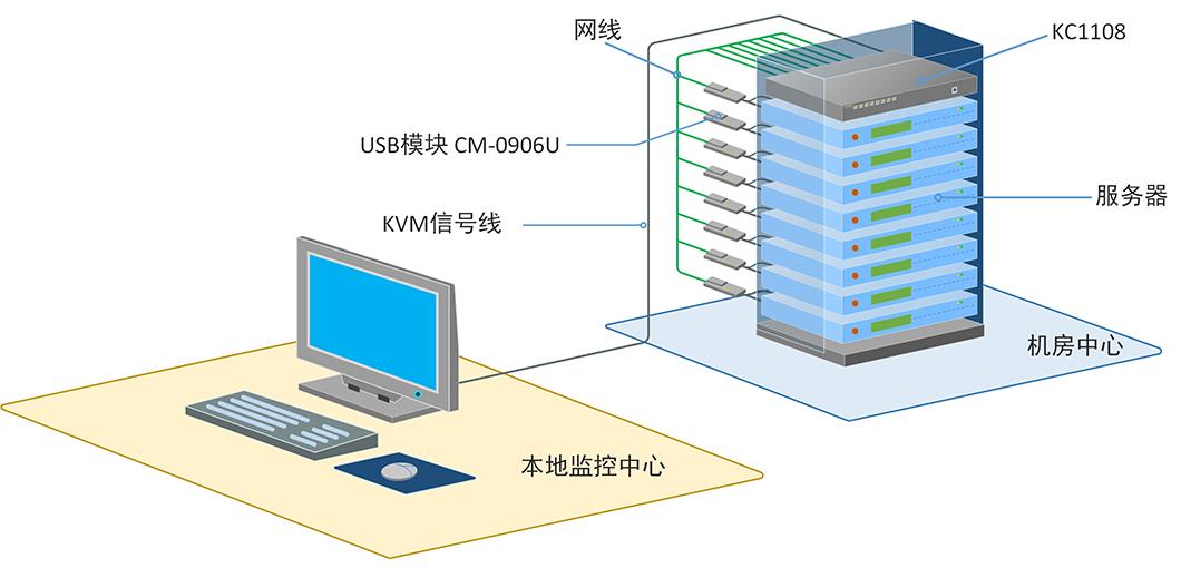 KC1108产品连接示意图