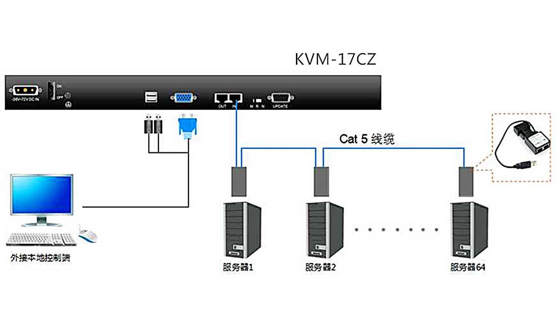 KVM-17CZ连接图