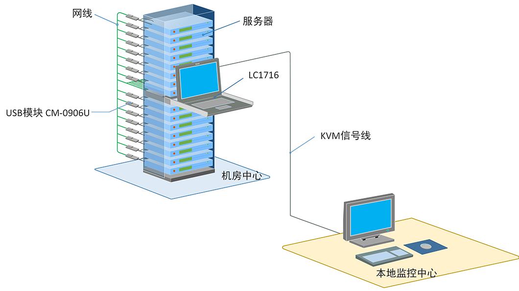 LC1716产品连接示意图