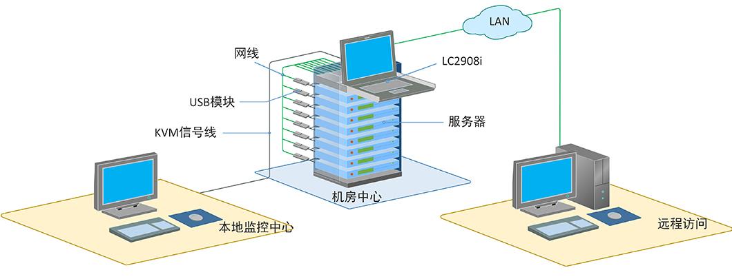 LC2908i拓扑图