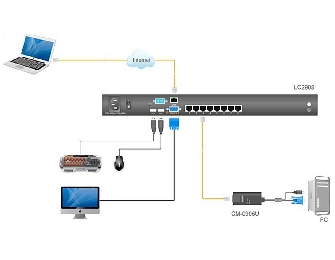 LC2908i连接图