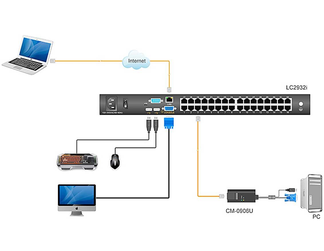 LC2932i连接图