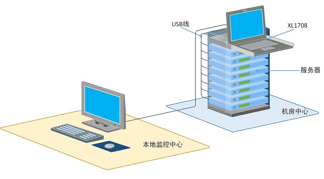 XL1708产品连接示意图