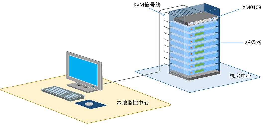 XM0108产品连接示意图