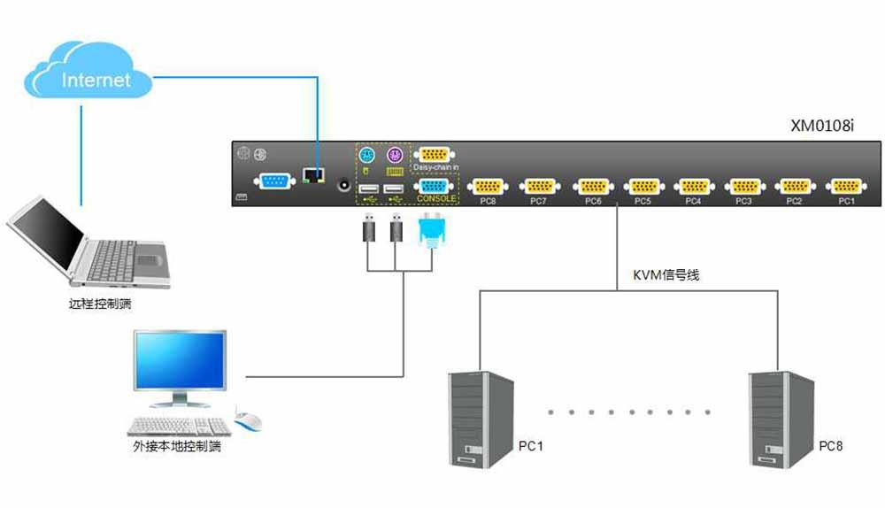 XM0108i连接示意图