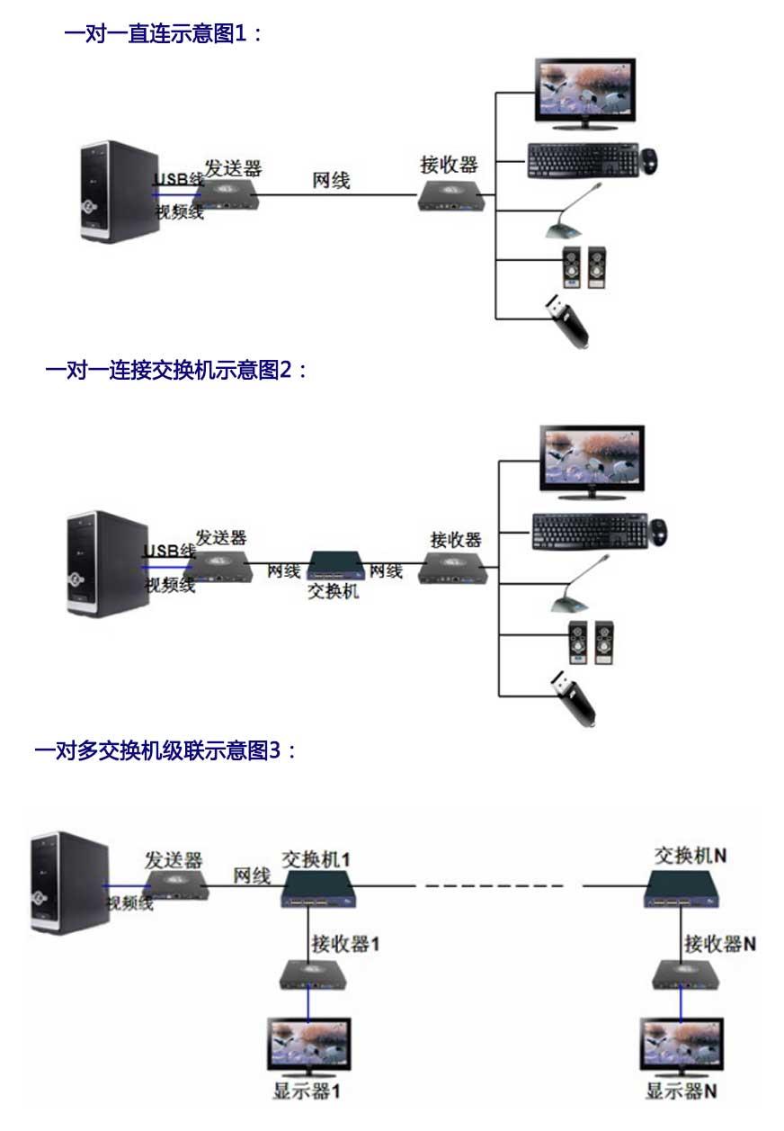 CE100UVA延长器