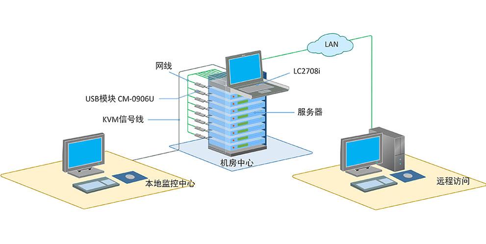 LCD KVM切换器