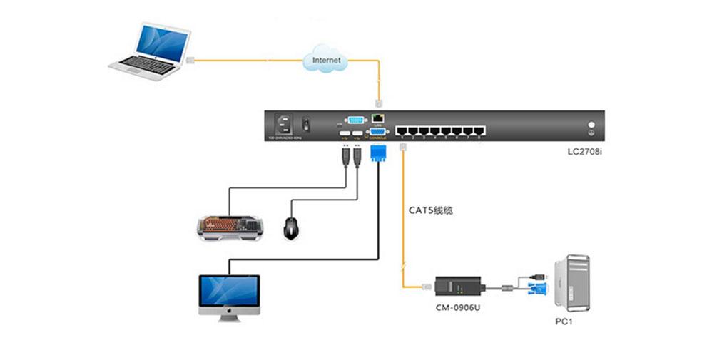IP KVM