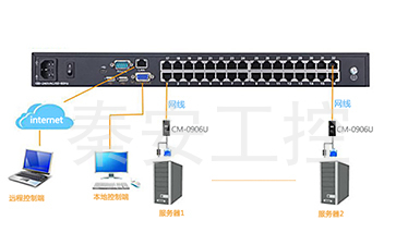 LCD KVM远程