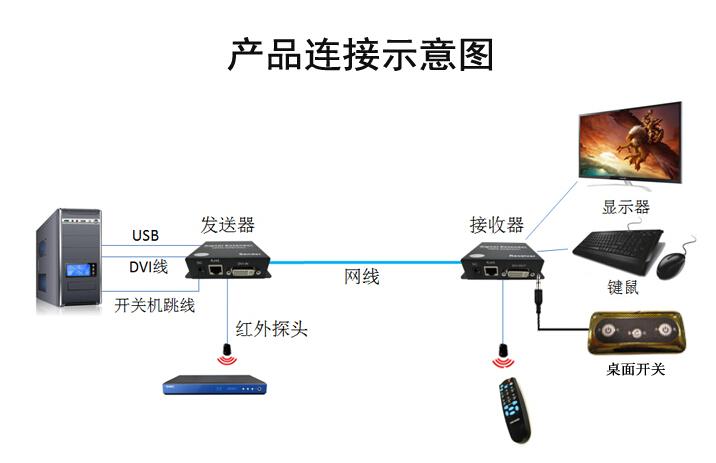 产品连接图