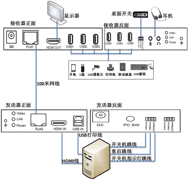 HDB-100HU2 延长器连接示意图